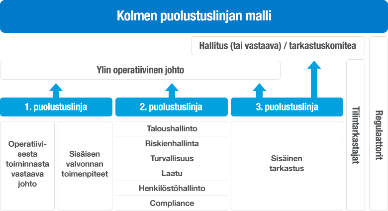 Kaaviokuva kolmen puolustuslinjan mallista organisaatiossa